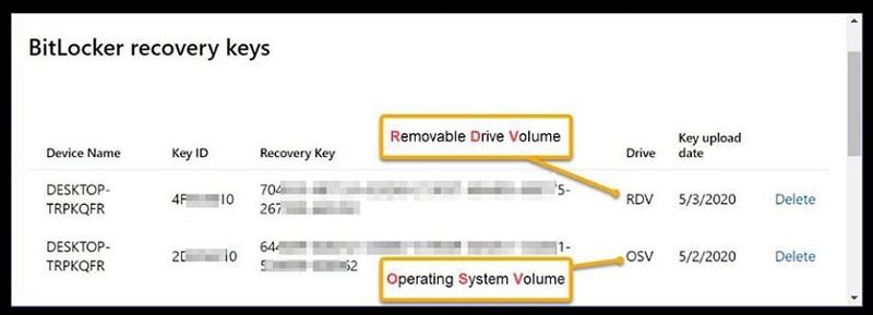 Microsoft Account screenshot highlighting the blurred BitLocker recovery keys